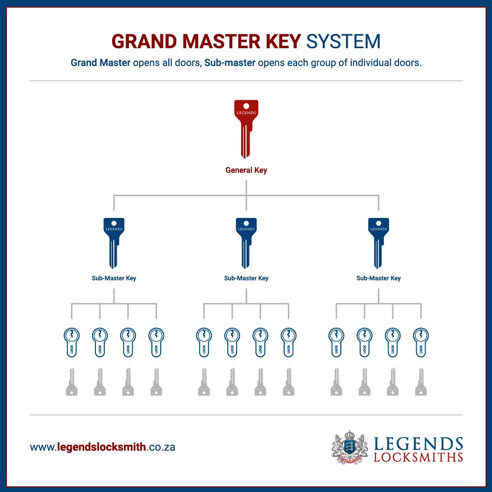 Master Key Systems - Legends Locksmith